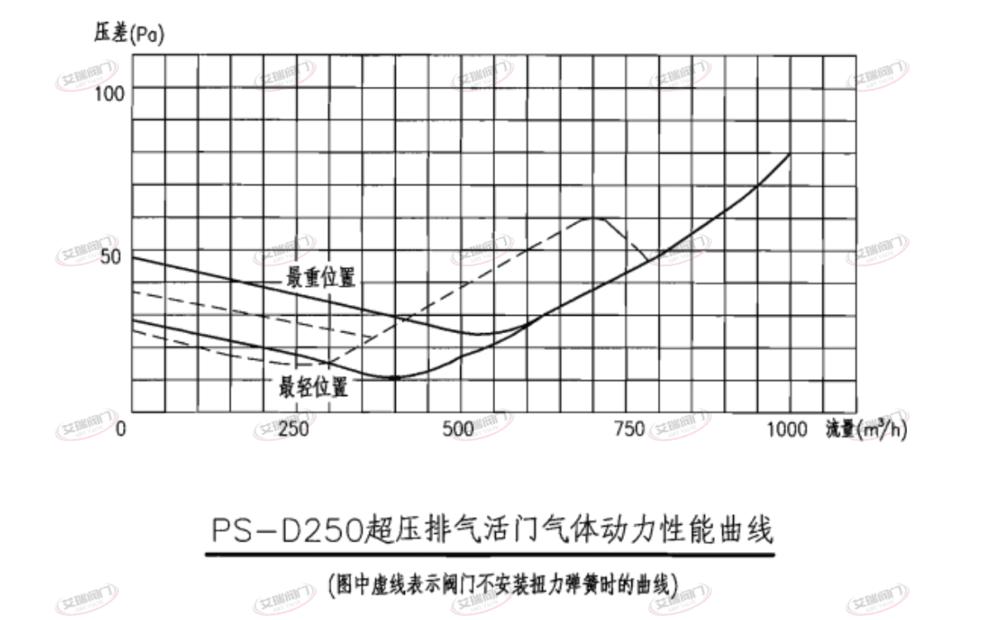 PS-D250型超压排气活门性能曲线(表)