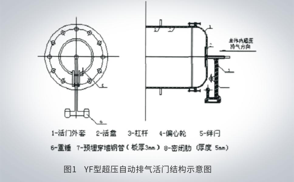 YF型超压自动排气活门结构示意图