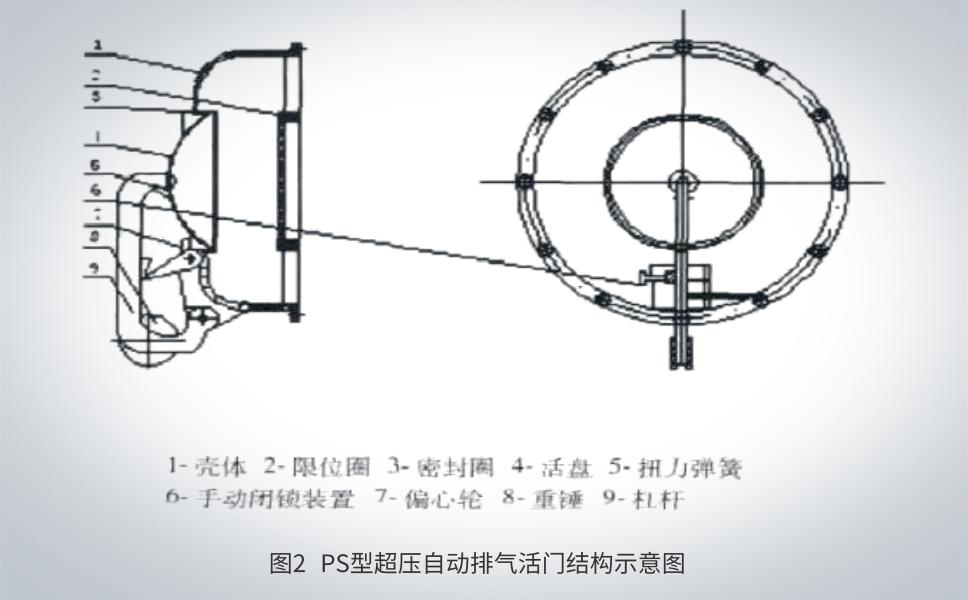 PS型超压自动排气活门结构示意图